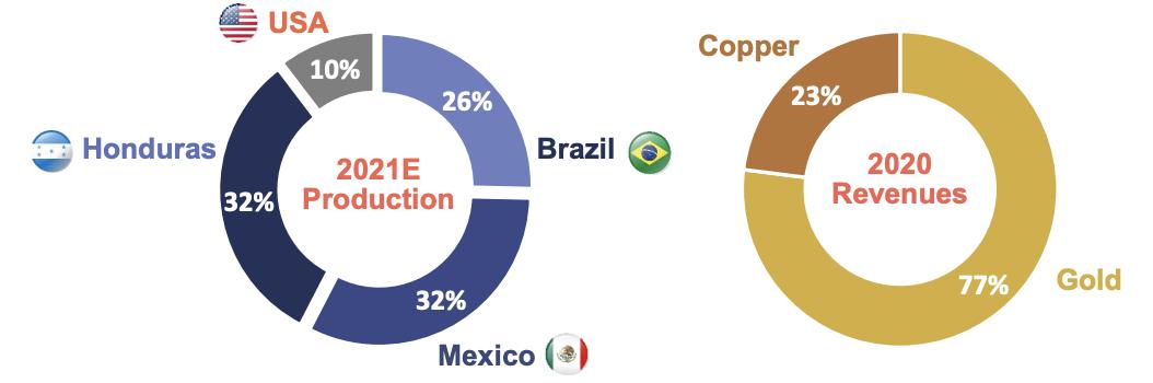 Distribuição da Produção e Receita de Ouro e Cobre (Fonte: Aura)