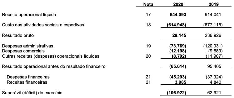 Receita Operacional líquida do Flamengo
