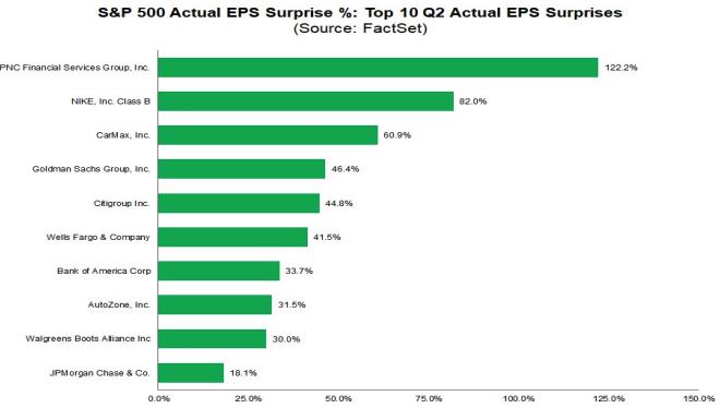 Empresas que mais surpreenderam o mercado em lucro por ação.