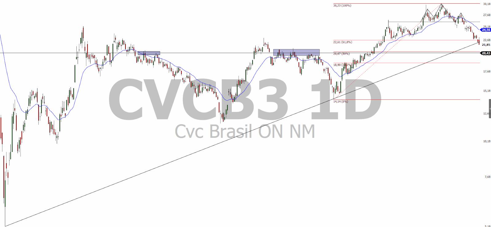 CVCB3 gráfico diário, Fonte: Nelogica Profit Pro