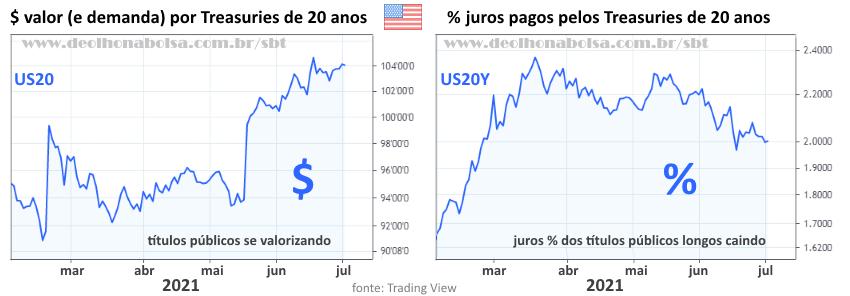 Treasuries 20 anos: preço vs yield