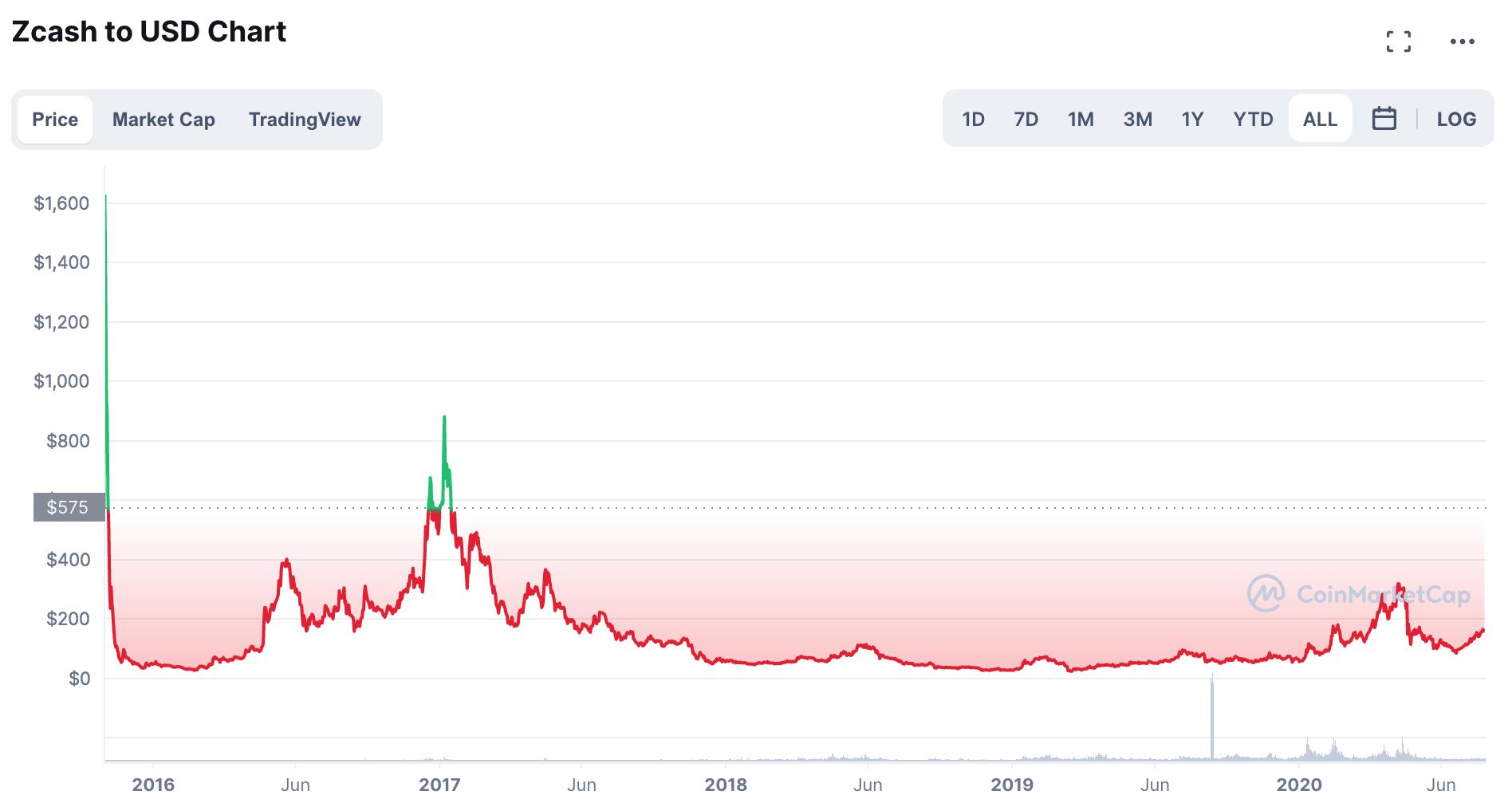 Zcash/USD - gráfico semanal (Fonte: CoinMarketCap)