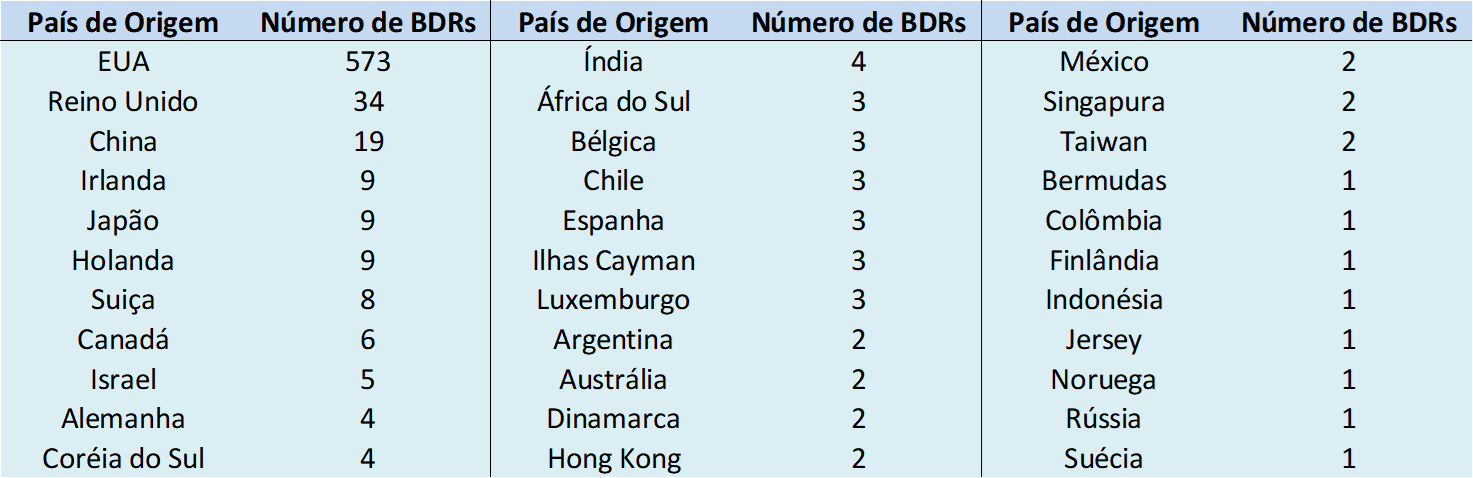 Países de Origem de BDRs