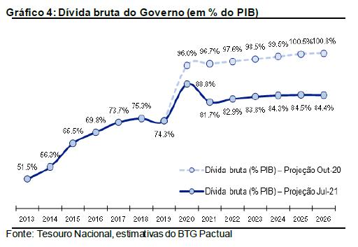 Dívida bruta/PIB