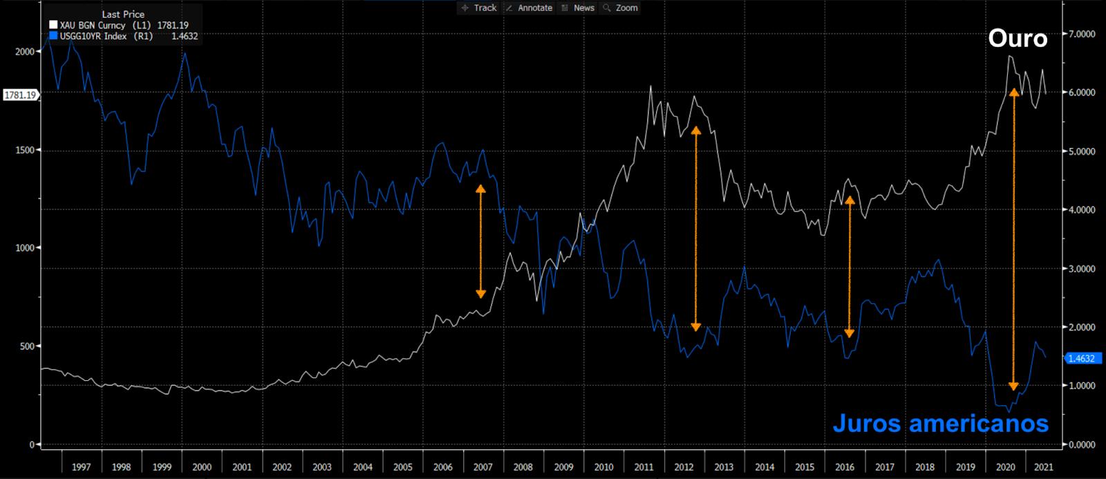 Ouro (linha branca) e Título do Tesouro Americano 10 anos (azul)