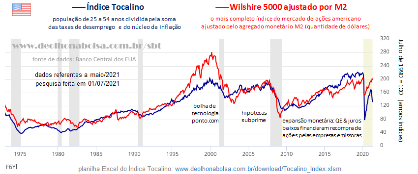 Gráfico: índice Tocalino vs Bolsa dos EUA M2