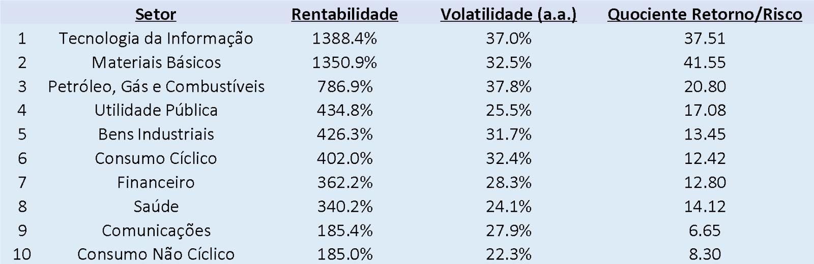 Tabela: Rentabilidades setoriais (2016-2021)