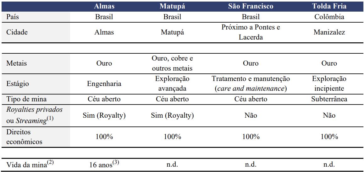 Minas Sem Operação de AURA (Fonte: Aura Minerals)