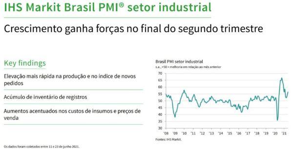 Brasil PMI