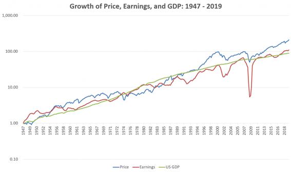 Preço, Lucros e PIB dos EUA