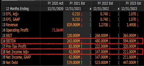 Expectativas de Resultados Anuais OPCT (Fonte: Bloomberg)