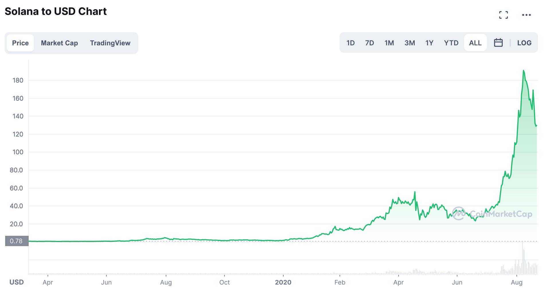 Gráfico SOL/USD