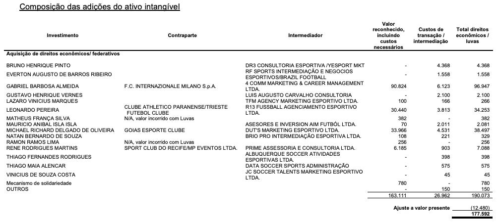 Composição das adições do ativo intangível do Flamengo