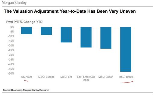 Revisão do MSCI