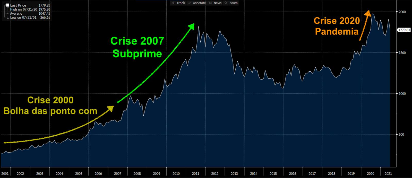 Preço ouro de 2001 a 2021 (Fonte: Bloomberg)