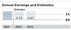 LPA anual de consenso para GIS (Fonte: eTrade)
