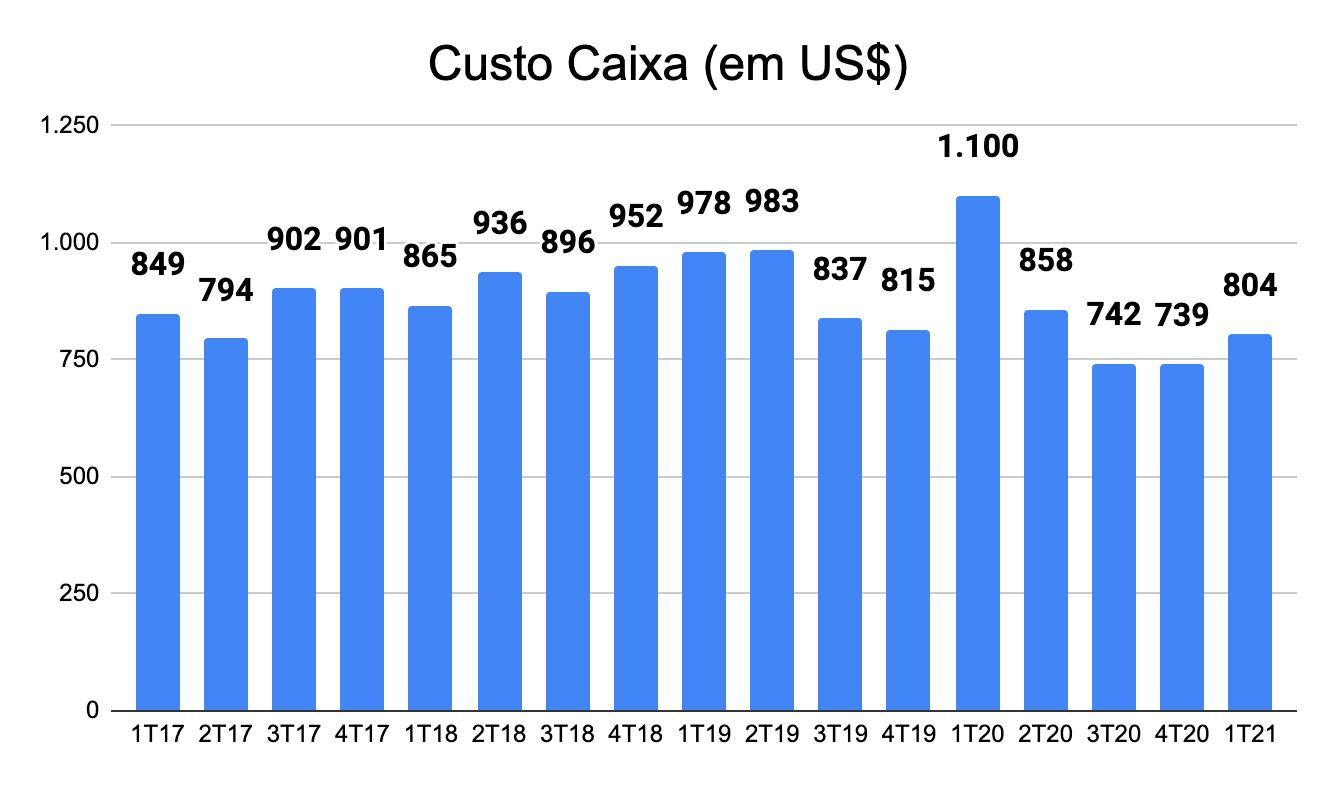 Custo Caixa em Dólares (Fonte: Aura, elaborado por Nord)