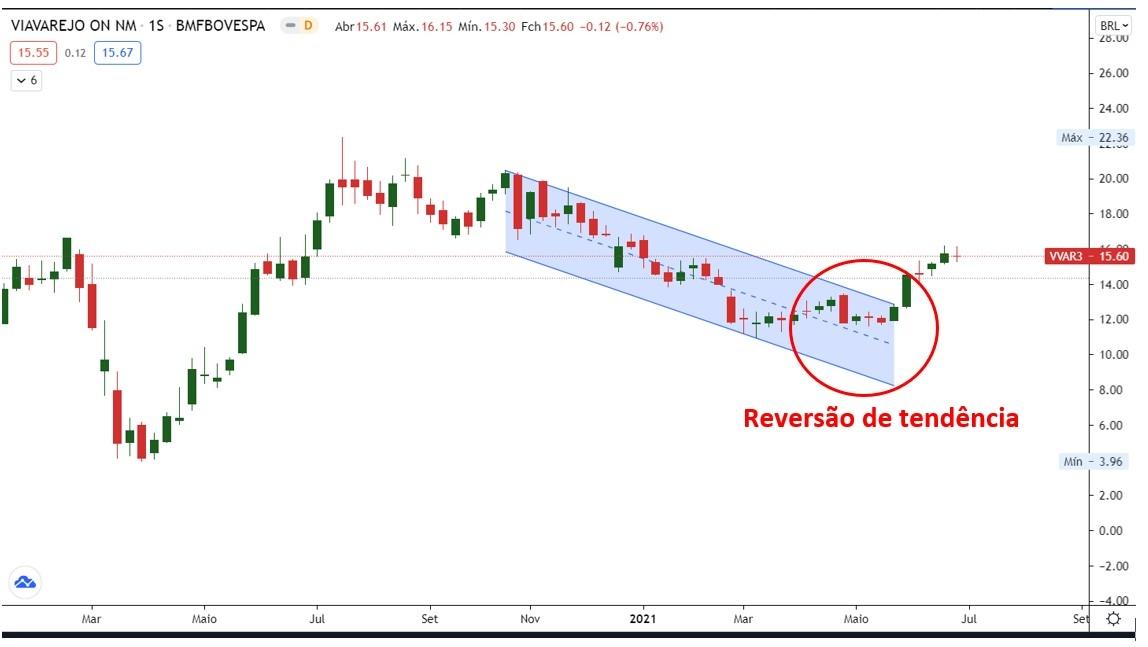 Gráfico Reversão de Tendência (Fonte: Tradingview)