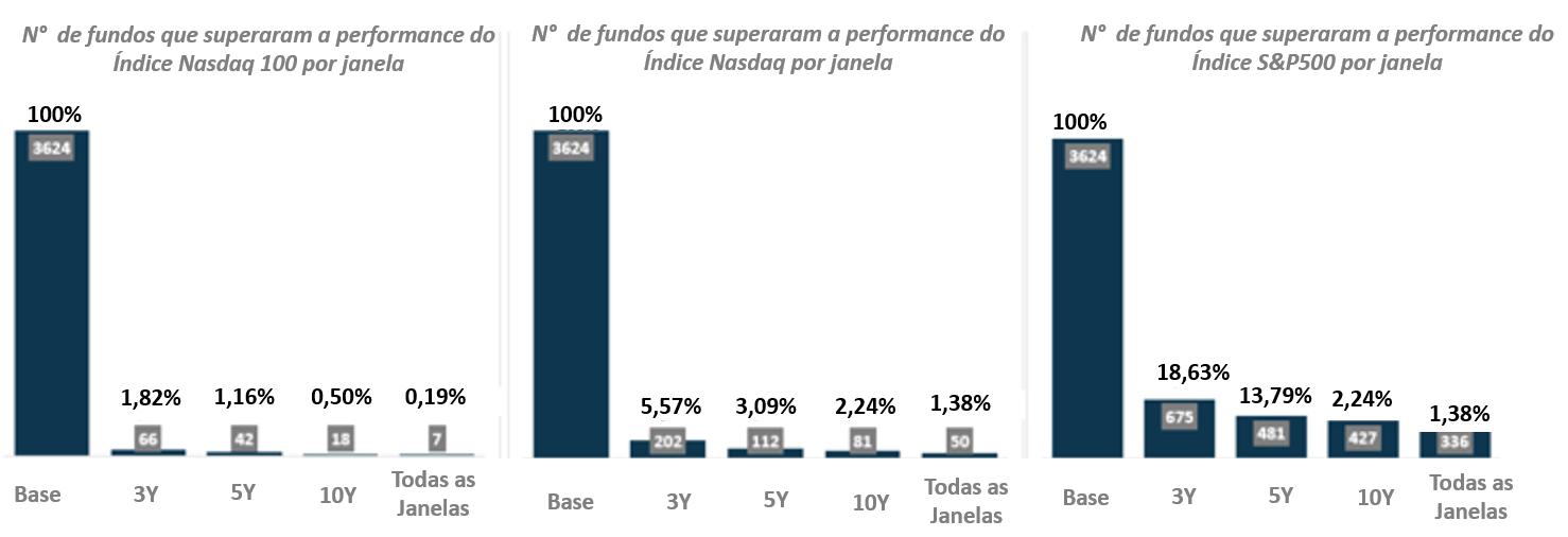 Tabela: Fundos que performaram acima do benchmark