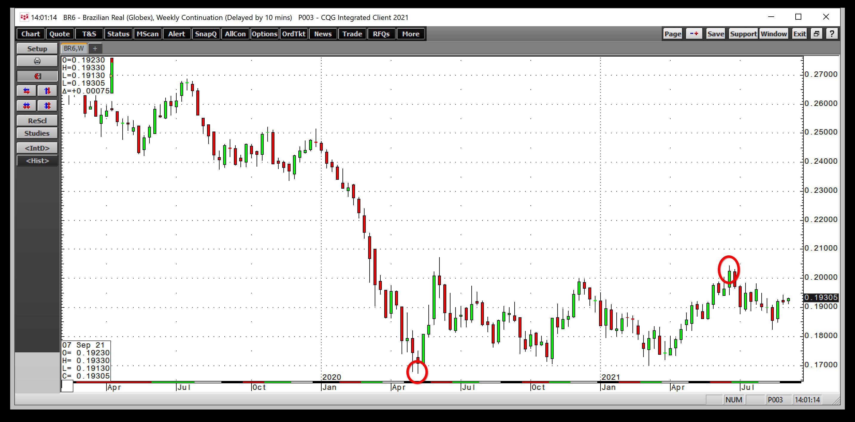 BRL/USD semanal