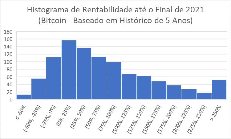 HIstograma de rentabilidade do bitcoin até fim de 2021 - 5 anos