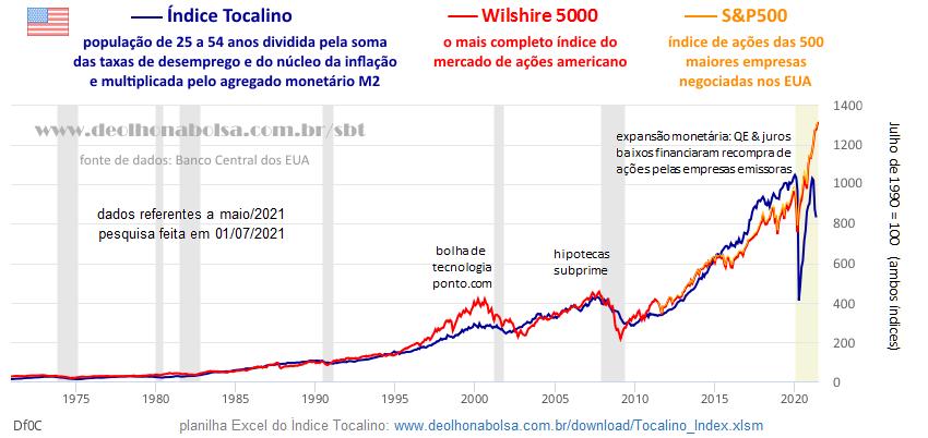 Gráfico: Índice Tocalino-M2 vs Bolsa dos EUA