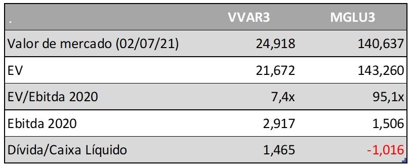 Tabela Múltiplos (Fonte: VVAR3/MGLU3)