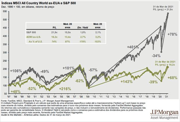 Gráfico: Comparação entre mercados EUA e resto do mundo