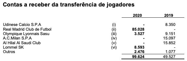 Contas a receber de transferências de jogadores do Flamengo