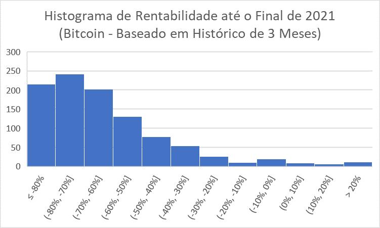 HIstograma de rentabilidade do bitcoin até fim de 2021 - 3 meses