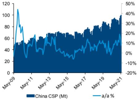 China CSP