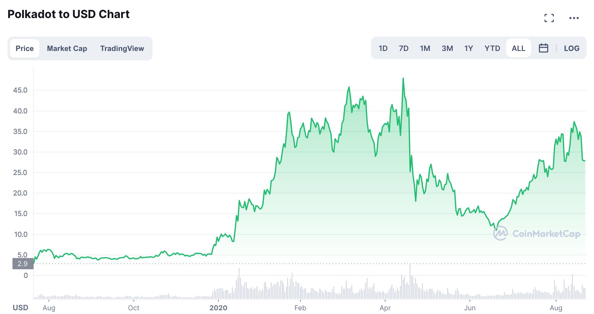 Gráfico DOT/USD